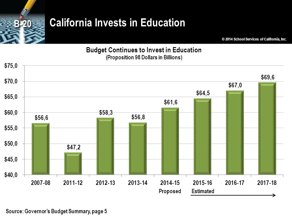 California Invests in Education © 2014 School Services of California, Inc. B-20 Source: Governor's Budget Summary, page 5