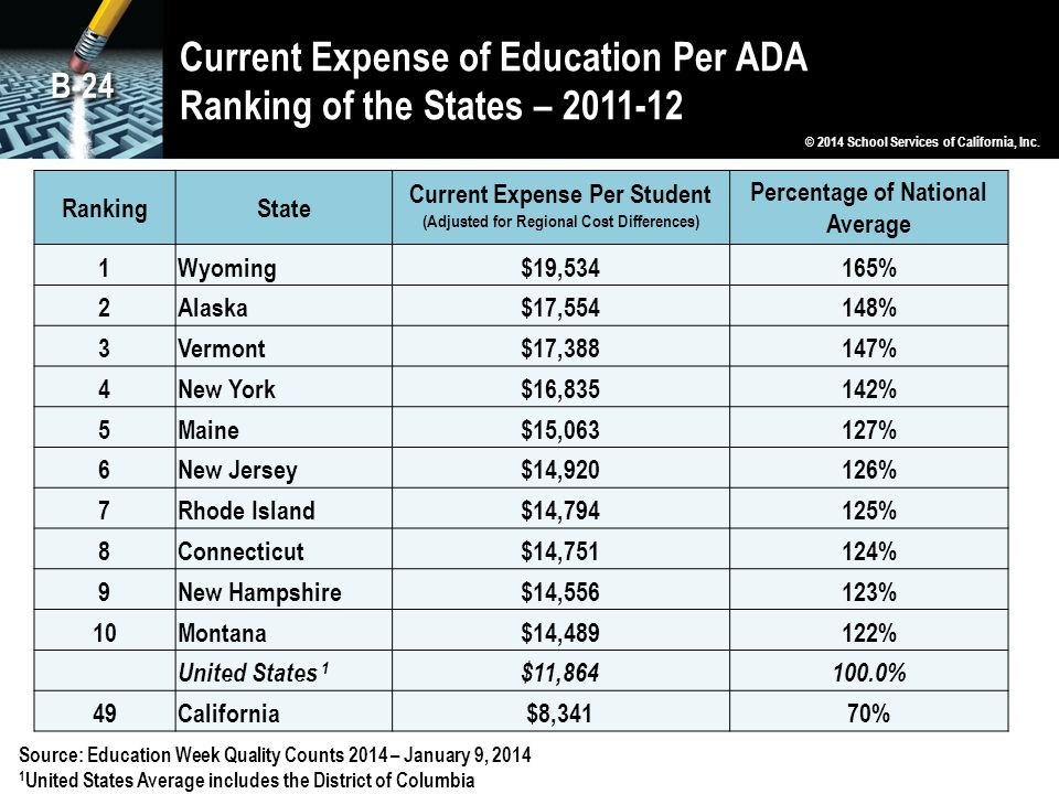 Current Expense of Education Per ADA Ranking of the States – 2011-12 Source: Education Week Quality Counts 2014 – January 9, 2014 1 United States Aver