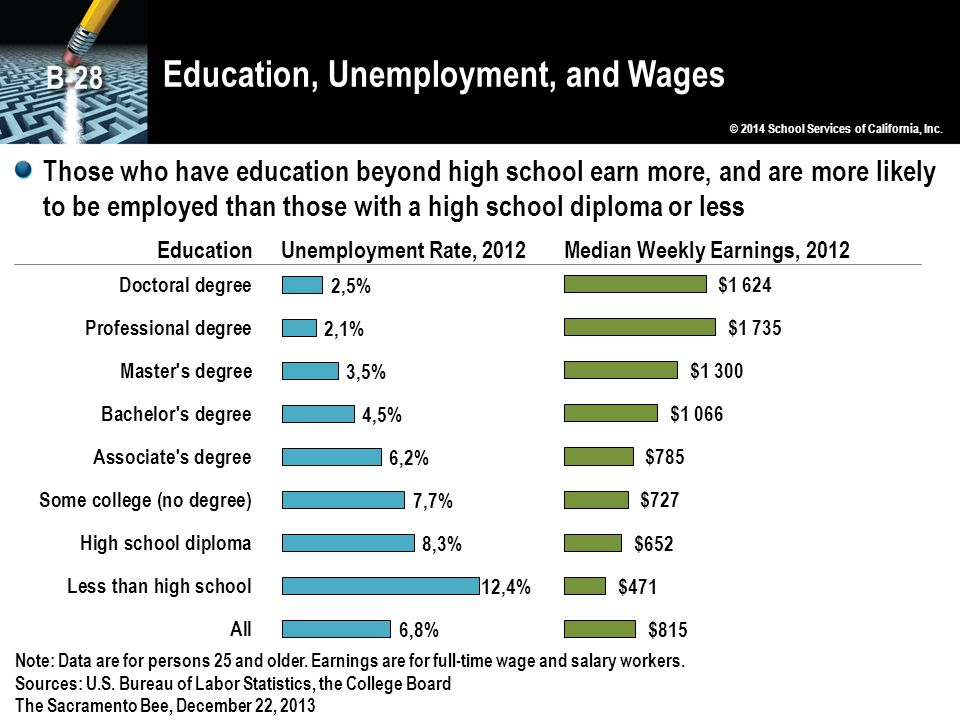 Education, Unemployment, and Wages © 2014 School Services of California, Inc. B-28 Note: Data are for persons 25 and older. Earnings are for full-time