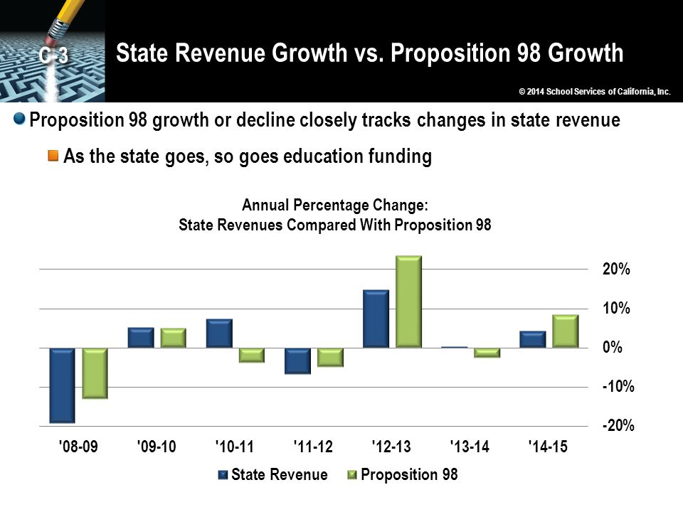 State Revenue Growth vs. Proposition 98 Growth Proposition 98 growth or decline closely tracks changes in state revenue As the state goes, so goes edu