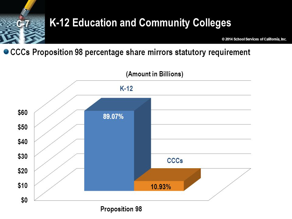 K-12 Education and Community Colleges © 2014 School Services of California, Inc.