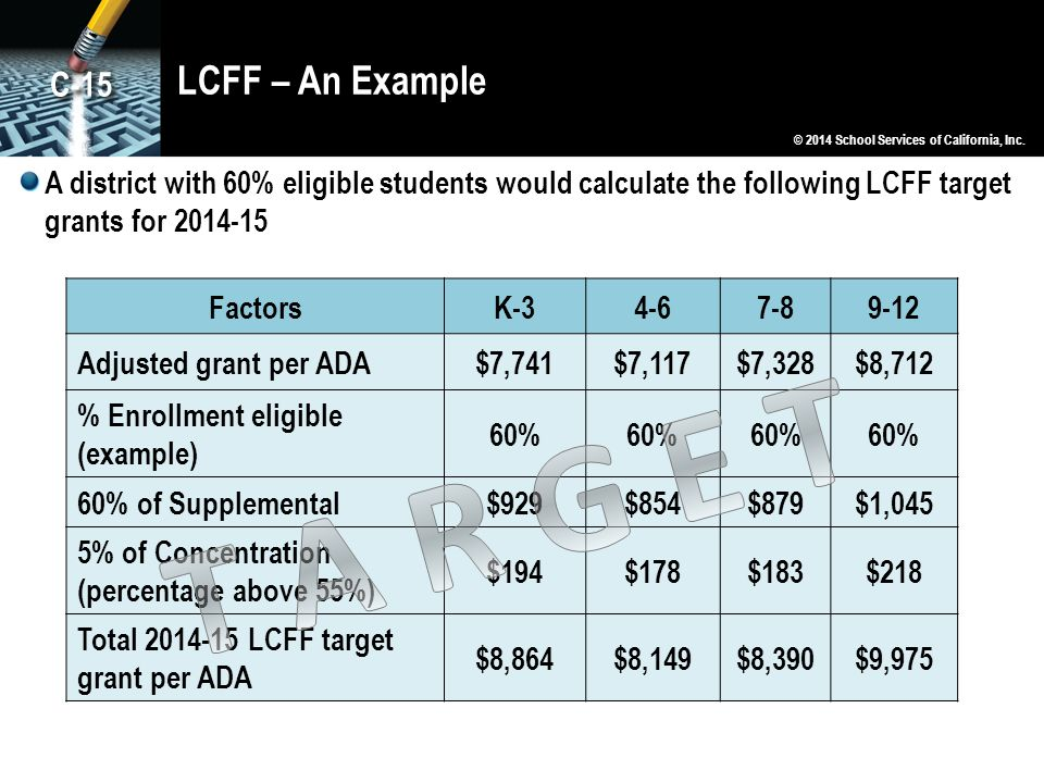 LCFF – An Example © 2014 School Services of California, Inc. A district with 60% eligible students would calculate the following LCFF target grants fo