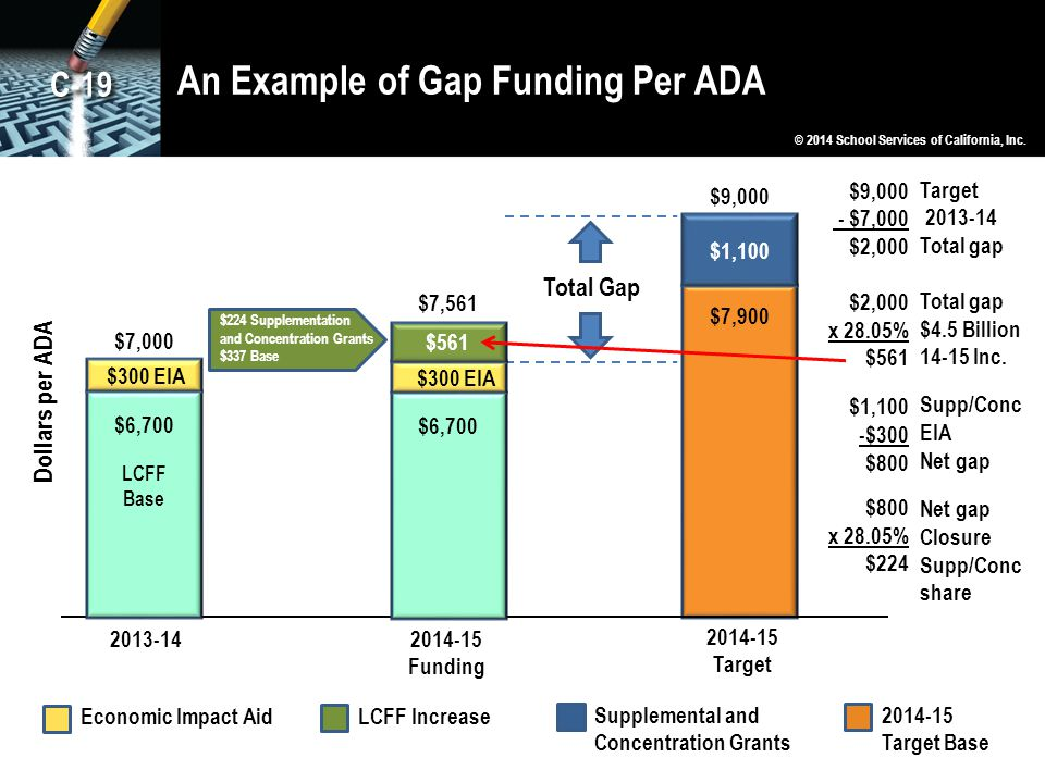 An Example of Gap Funding Per ADA $9,000 $7,900 2013-142014-15 Funding 2014-15 Target Total Gap $9,000 - $7,000 $2,000 x 28.05% $561 Target 2013-14 Total gap $4.5 Billion 14-15 Inc.
