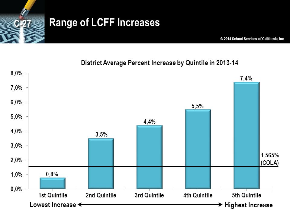 Range of LCFF Increases © 2014 School Services of California, Inc. 1.565% (COLA) Lowest Increase Highest Increase C-27