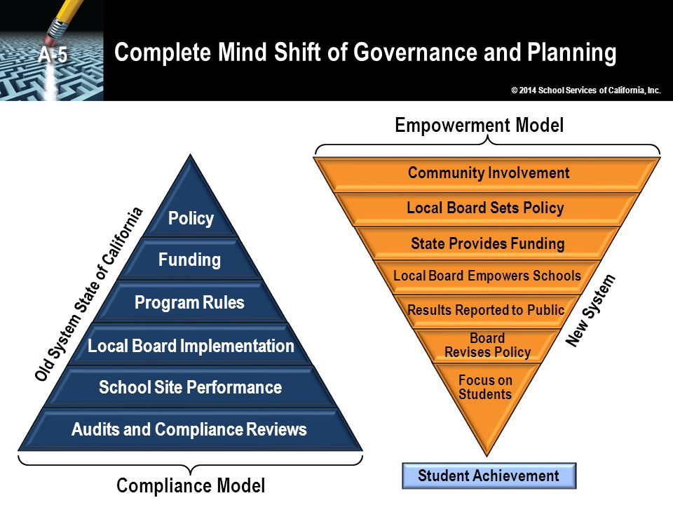 Complete Mind Shift of Governance and Planning Policy Funding Program Rules Local Board Implementation School Site Performance Audits and Compliance Reviews Old System State of California Compliance Model New System Empowerment Model Board Revises Policy Results Reported to Public Local Board Empowers Schools State Provides Funding Local Board Sets Policy Community Involvement Focus on Students Student Achievement © 2014 School Services of California, Inc.