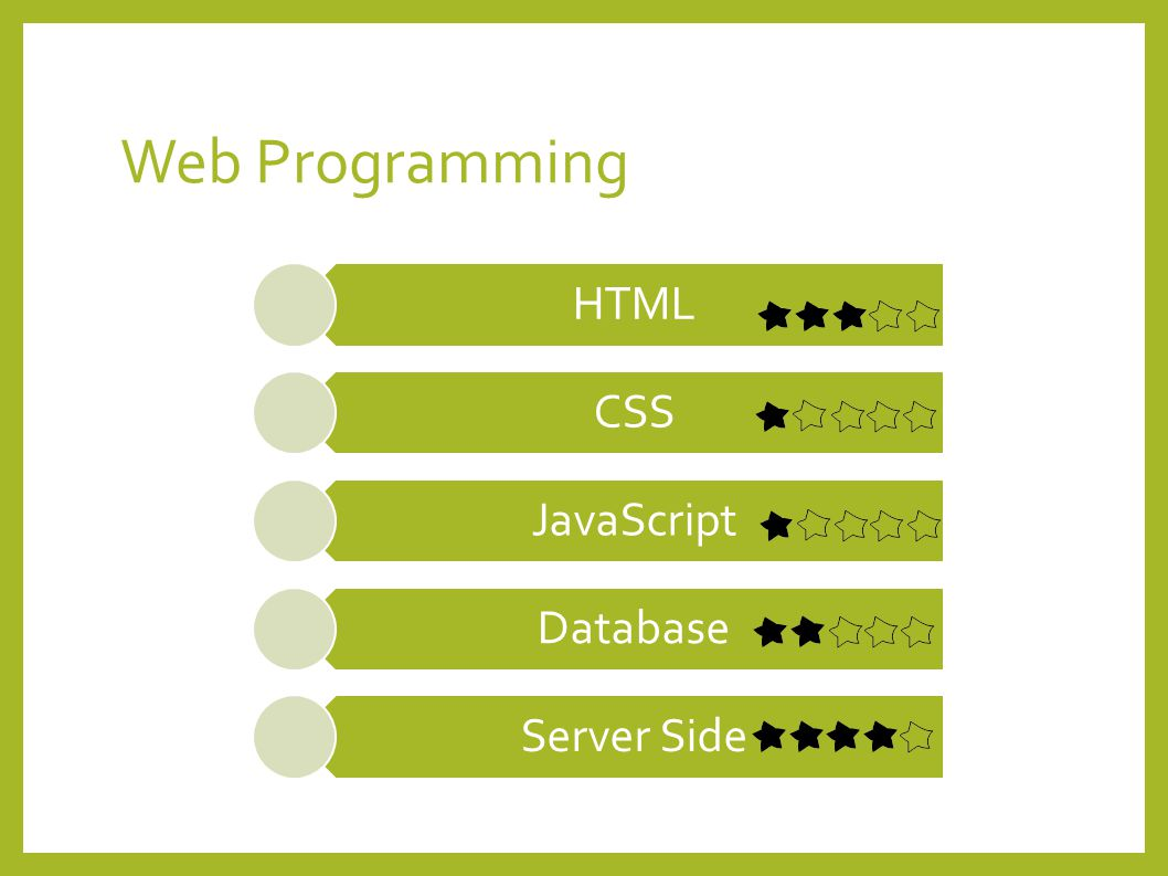 REVIEW HTML Basic Syntax, Form, Input