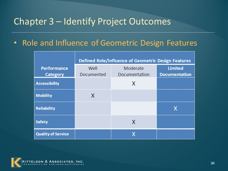 Chapter 3 – Identify Project Outcomes Geometric Design Decisions – consider overall intended project outcomes, project performance, and transportation performance.