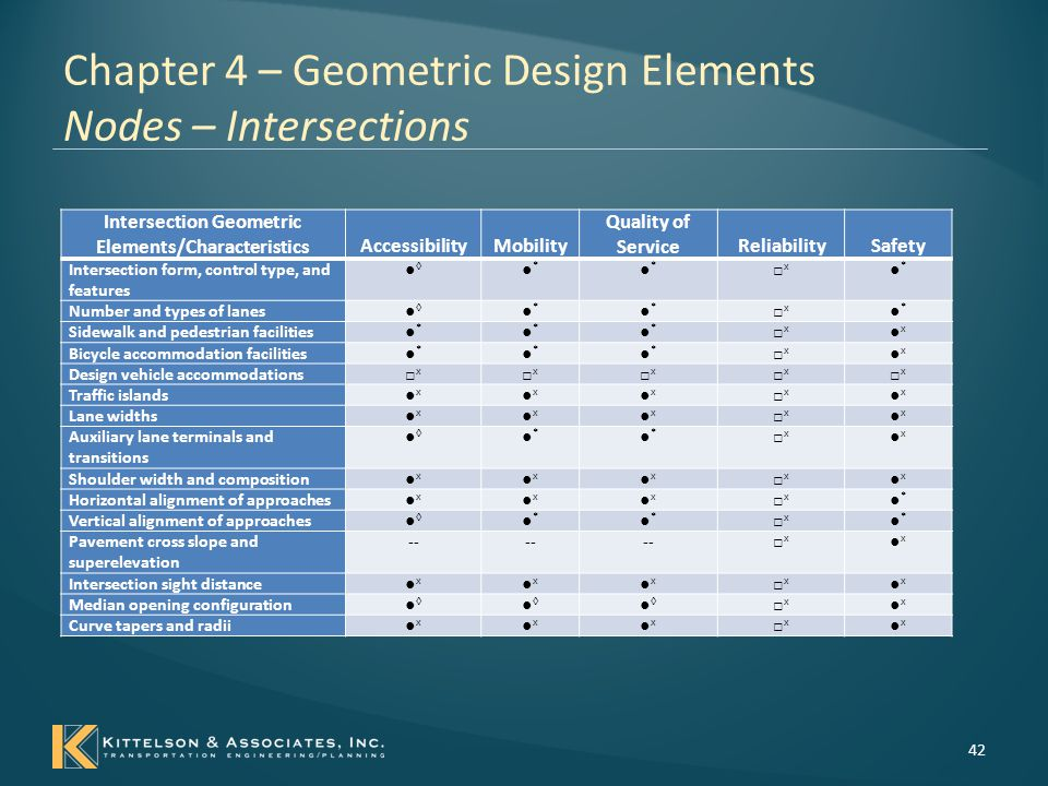 Chapter 4 – Geometric Design Elements Nodes – Interchanges 43 Interchange Geometric Elements/CharacteristicsAccessibilityMobility Quality of Service ReliabilitySafety Interchange form and features ●◊●◊ ●◊●◊ ●x●x □x□x ●*●* Sidewalk and pedestrian facilities ●x●x ●x●x ●x●x □x□x ●x●x Bicycle accommodation facilities ●x●x ●x●x ●x●x □x□x ●x●x Auxiliary lane lengths ●◊●◊ ●*●* ●*●* □x□x ●*●* Horizontal alignment of ramp ●◊●◊ ●◊●◊ ●x●x □x□x ●*●* Vertical alignment or ramp ●x●x ●x●x ●x●x □x□x ●x●x Pavement cross slope and superelevation ●x●x ●x●x -- □x□x ●x●x Ramp cross section ●◊●◊ ●*●* ●*●* □x□x ●*●* Mainline ramp gores and terminals ●◊●◊ ●*●* ●*●* □x□x ●*●* Ramp roadside ●x●x ●x●x -- □x□x ●x●x Ramp barriers ●x●x ●x●x ●x●x □x□x ●*●* Cross road ramp terminals ●◊●◊ ●*●* ●*●* □x□x ●*●*