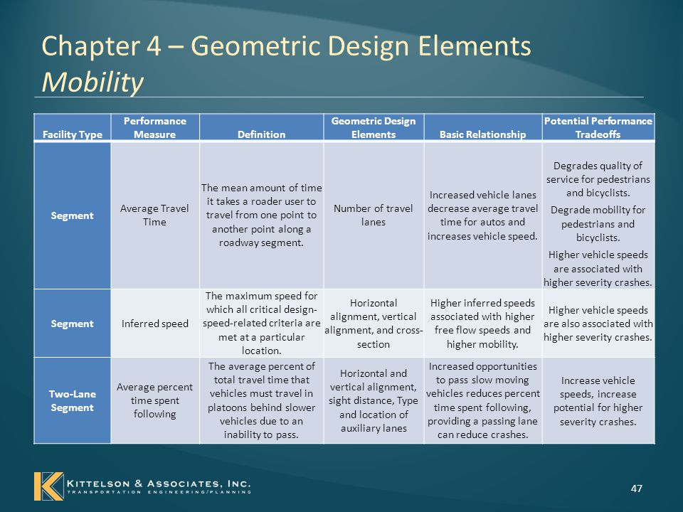 Chapter 4 – Geometric Design Elements Mobility 48 Facility Type Performance MeasureDefinition Geometric Design ElementsBasic Relationship Potential Performance Tradeoffs Freeway Segment Freeway Speed The freeway speed down stream of an entrance ramp and before an exit ramp or another entrance ramp Ramp spacing dimensions as defined in NCHRP Report 687.