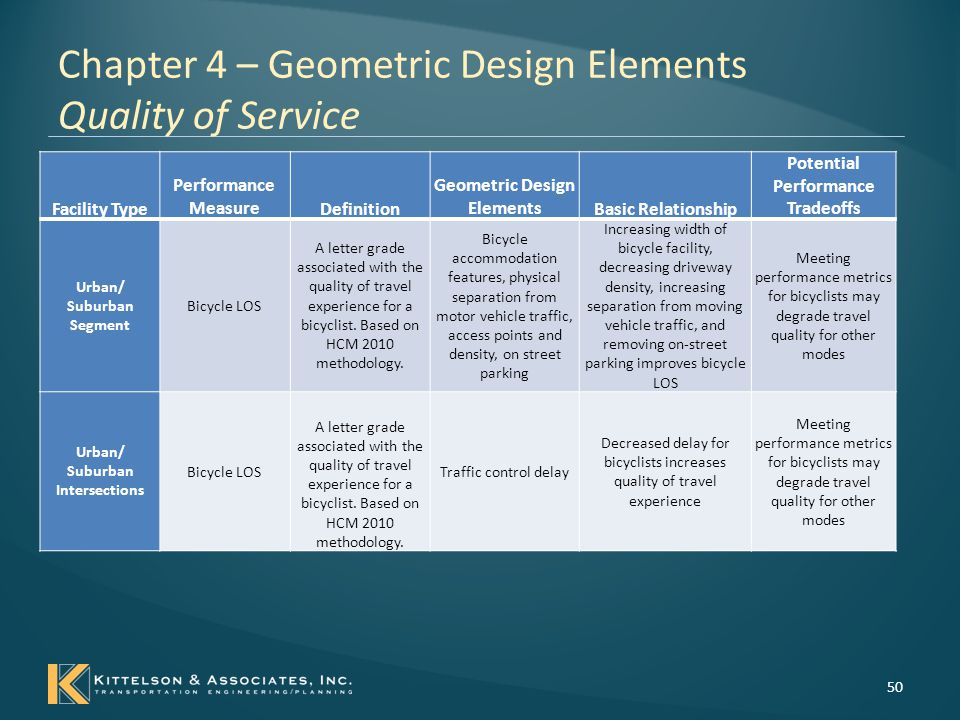 Chapter 4 – Geometric Design Elements Quality of Service 51 Facility Type Performance MeasureDefinition Geometric Design ElementsBasic Relationship Potential Performance Tradeoffs Urban/ Suburban Segments and Intersections Transit LOS A letter grade associated with the quality of travel experience for a transit rider.
