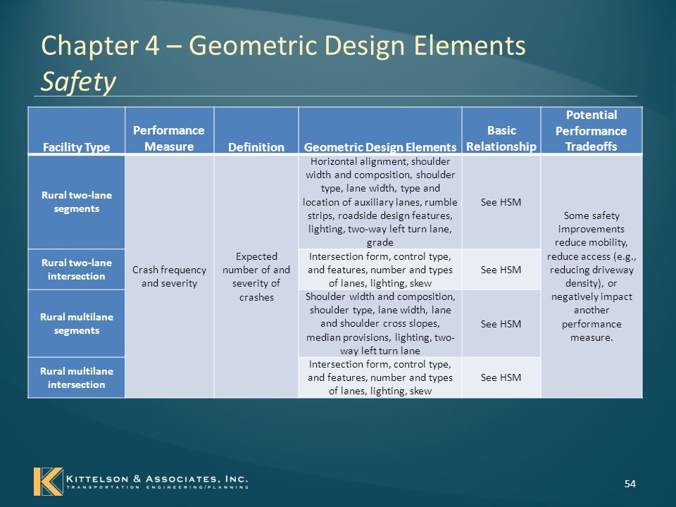 Chapter 4 – Geometric Design Elements Safety 55 Facility Type Performance MeasureDefinition Geometric Design Elements Basic Relationship Potential Performance Tradeoffs Urban/suburban segments Crash frequency and severity Expected number of and severity of crashes Basic cross-section,, access points and density, fixed object density, median provisions, on- street parking See HSM Some safety improvements reduce mobility, reduce access (e.g., reducing driveway density), or negatively impact another performance measure.