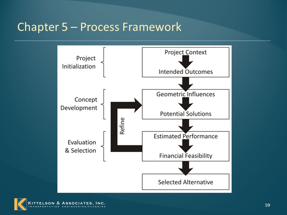 Chapter 5 – Process Framework Project Initiation – Project Context existing site constraints current performance surrounding land uses planned improvements anticipated form and function – Intended Outcomes Clarity of the characteristics defining the current and desired future of the site; A clear and concise understanding of the primary project purpose; and A set of performance measures to be used to evaluate a design's impact on the desired project purpose.