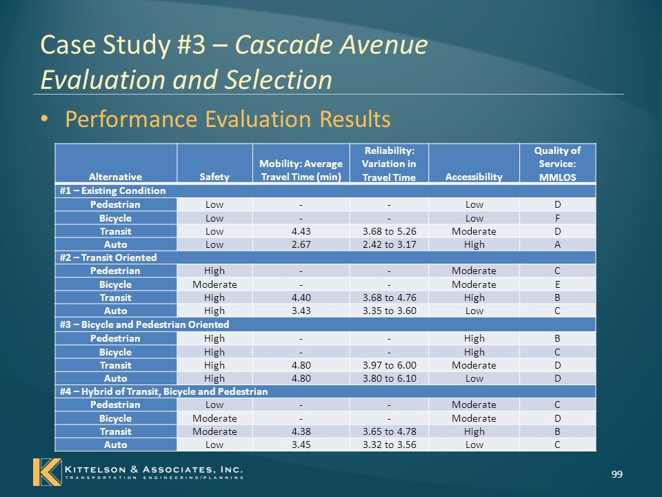 Case Study #3 – Cascade Avenue Evaluation and Selection Incorporating Financial Feasibility – identify the relative cost effectiveness of each alternative 100 AlternativeCost per Mile Alternative #1 – Existing Condition$0 Alternative #2 – Transit Oriented$1.4 million Alternative #3 – Bicycle and Pedestrian Oriented$1.6 million Alternative #4 – Hybrid of Transit, Bicycle and Pedestrian$1.0 million
