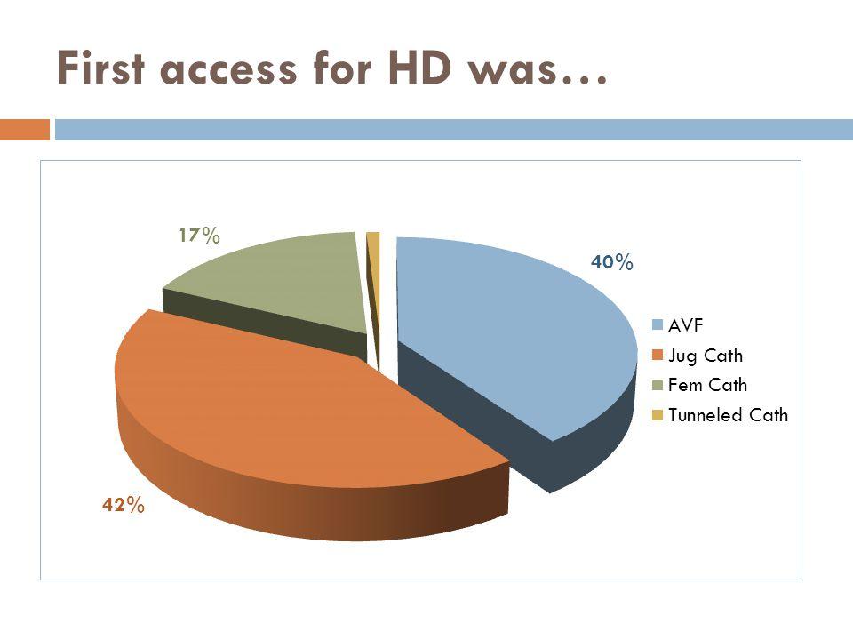 First AVF was… 45%