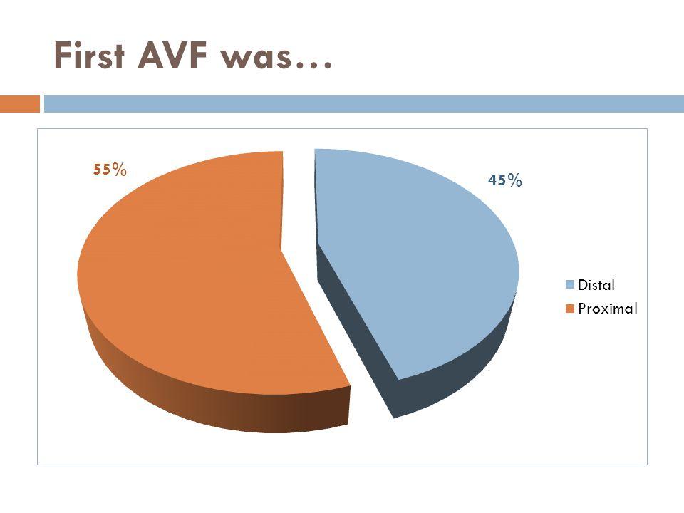 Total of AVF Vs Life span on HD 0- 5 years 6 - 10 years11 - 15 years > 15 years 01 AVF557 patients223 Patients69 Patients19 Patients 2 AVF531084 3 AVF16823 4 AVF9334 5 AVF5436 Tunneled Cath2855 TOTAL642 patients256 patients 90 Patients41 Patients