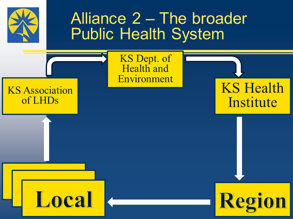 Alliance 2 – The broader Public Health System KS Association of LHDs KS Dept. of Health and Environment KS Health Institute