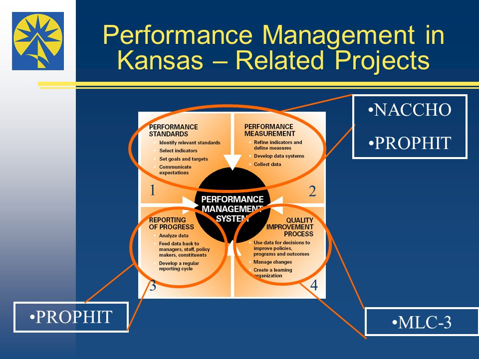 Performance Management in Kansas – Related Projects MLC-3 1 2 3 4 NACCHO PROPHIT