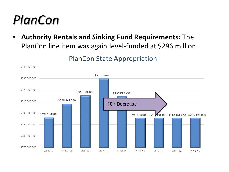Authority Rentals and Sinking Fund Requirements: The PlanCon line item was again level-funded at $296 million.