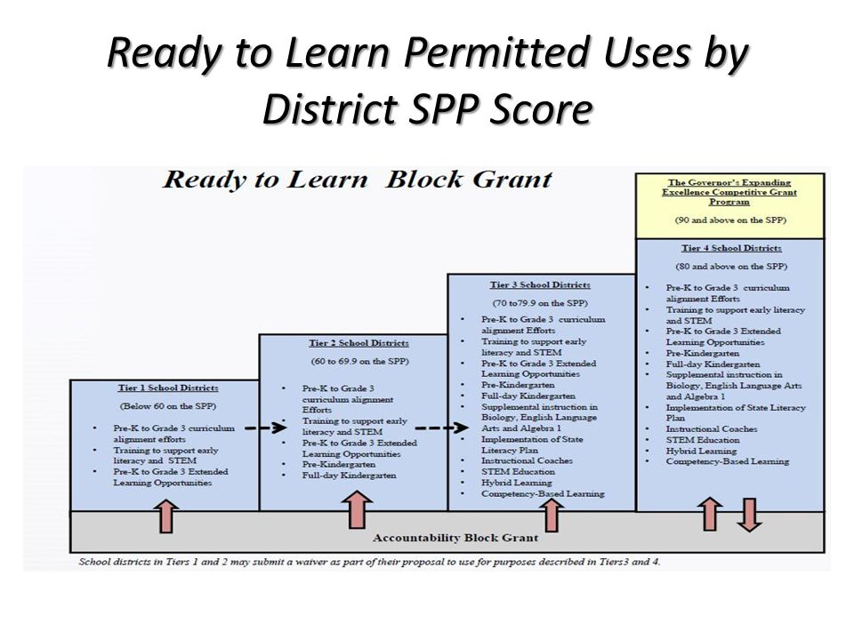 Ready to Learn Permitted Uses by District SPP Score