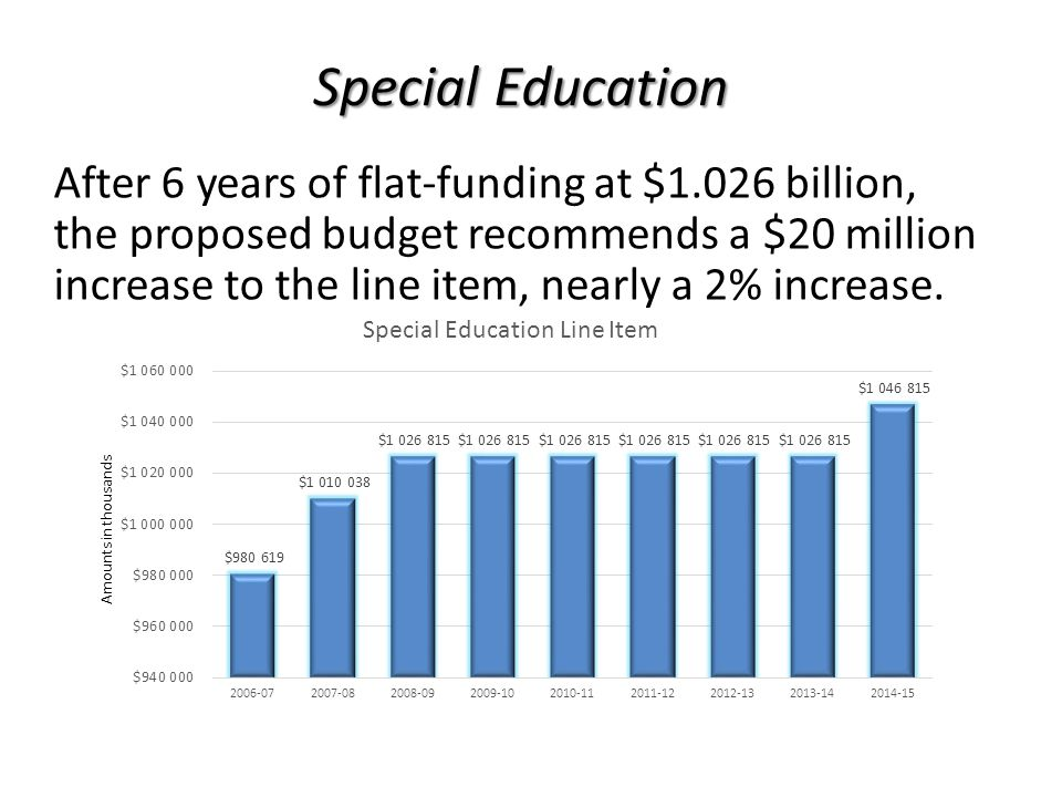 Special Education After 6 years of flat-funding at $1.026 billion, the proposed budget recommends a $20 million increase to the line item, nearly a 2% increase.