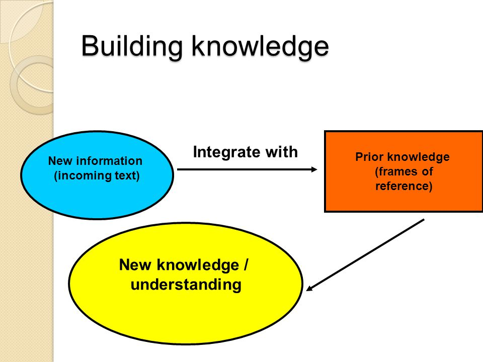 Building knowledge New information (incoming text) New knowledge / understanding Prior knowledge (frames of reference) Integrate with