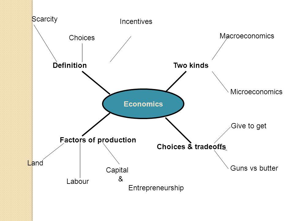 Economics Two kinds Macroeconomics Microeconomics Factors of production Land Labour Capital & Entrepreneurship Choices & tradeoffs Give to get Guns vs