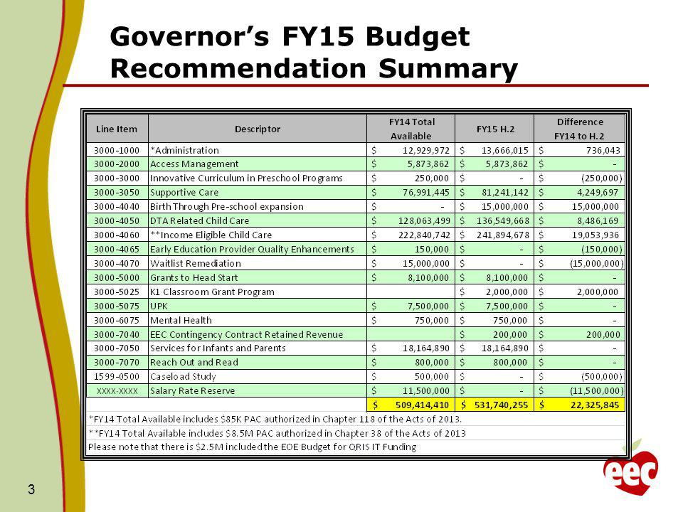 Governor's FY15 Budget Recommendation Summary 3