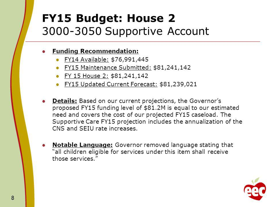 FY15 Budget: House 2 3000-3050 Supportive Account Funding Recommendation: FY14 Available: $76,991,445 FY15 Maintenance Submitted: $81,241,142 FY 15 House 2: $81,241,142 FY15 Updated Current Forecast: $81,239,021 Details: Based on our current projections, the Governor's proposed FY15 funding level of $81.2M is equal to our estimated need and covers the cost of our projected FY15 caseload.
