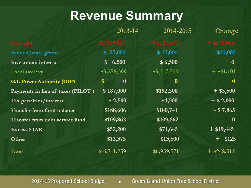 Revenue Summary State Aid $2,869,817 $3,047,823 + $178,006 Federal/state grants $ 25,000 $ 15,000 - $10,000 Investment interest $ 6,500 $ 6,500 0 Local tax levy $3,256,399 $3,317,500 + $61,101 G.I.