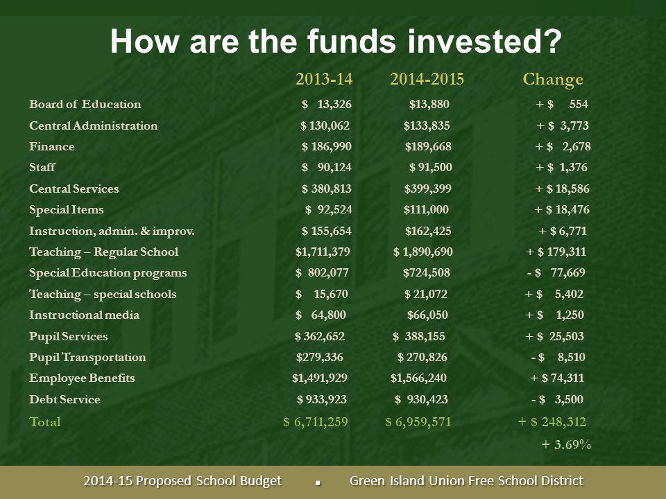 How are the funds invested.