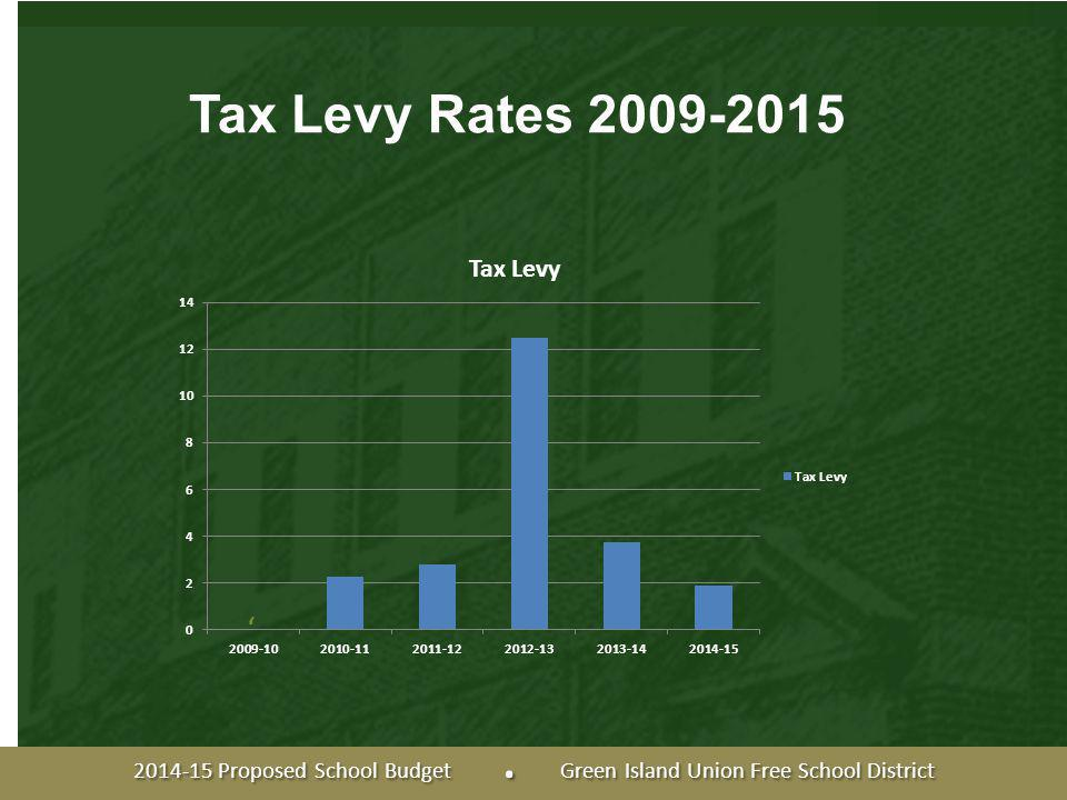 ' Tax Levy Rates 2009-2015