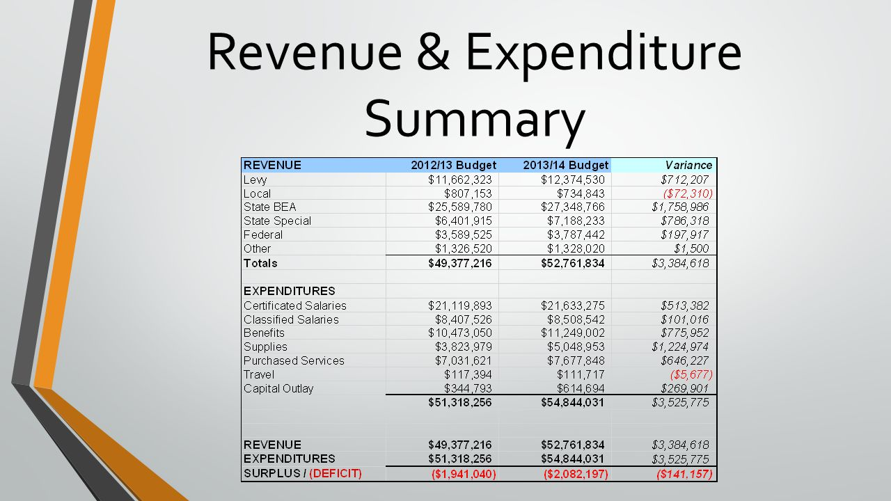 Revenue & Expenditure Summary