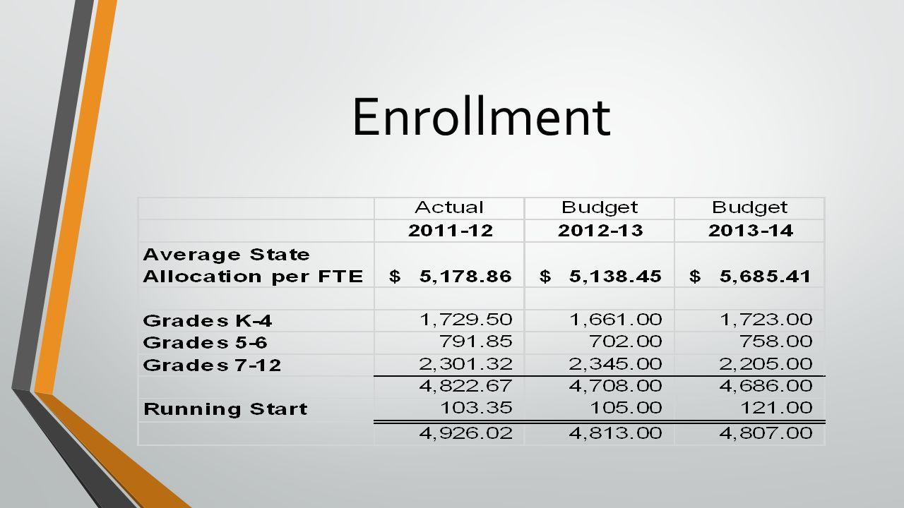 Revenue & Expenditure Summary
