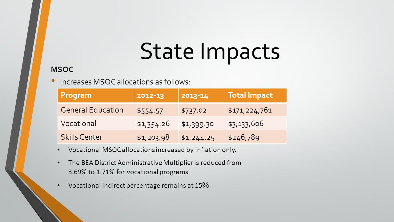 State Impacts Transitional Bilingual For the 2013-14 school year additional funding is provided in the form of an additional 3.0 hours per week for students who have exited the program during the prior school year.