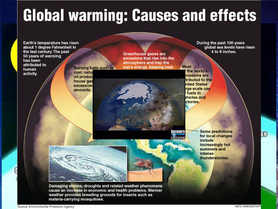 The Green House Effect The greenhouse effect is the process in which the gases in the atmosphere trap thermal energy Global warming is a rise in the a