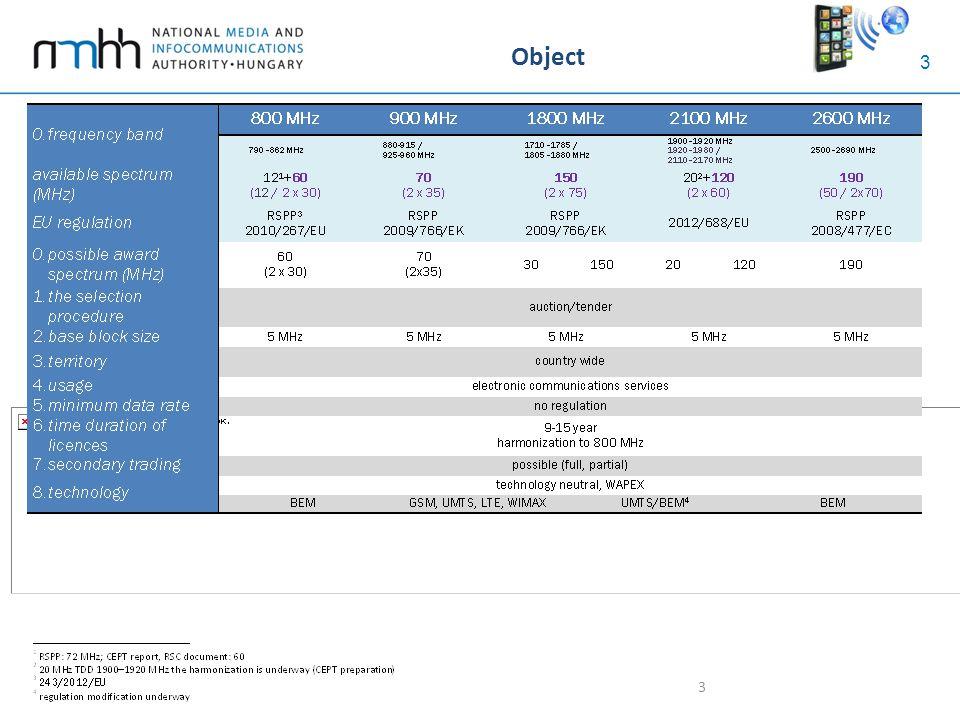 3 Object 3
