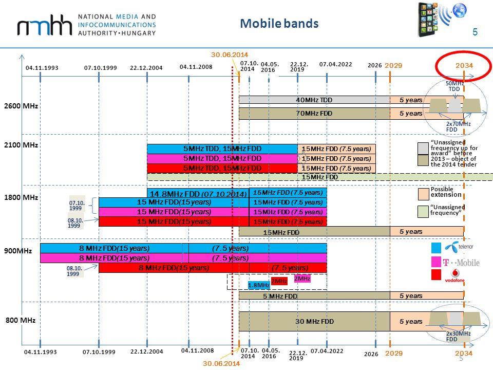 5 Mobile bands 5 900MHz 1800 MHz 2100 MHz 15MHz FDD 2600 MHz 30.06.2014 07.10.