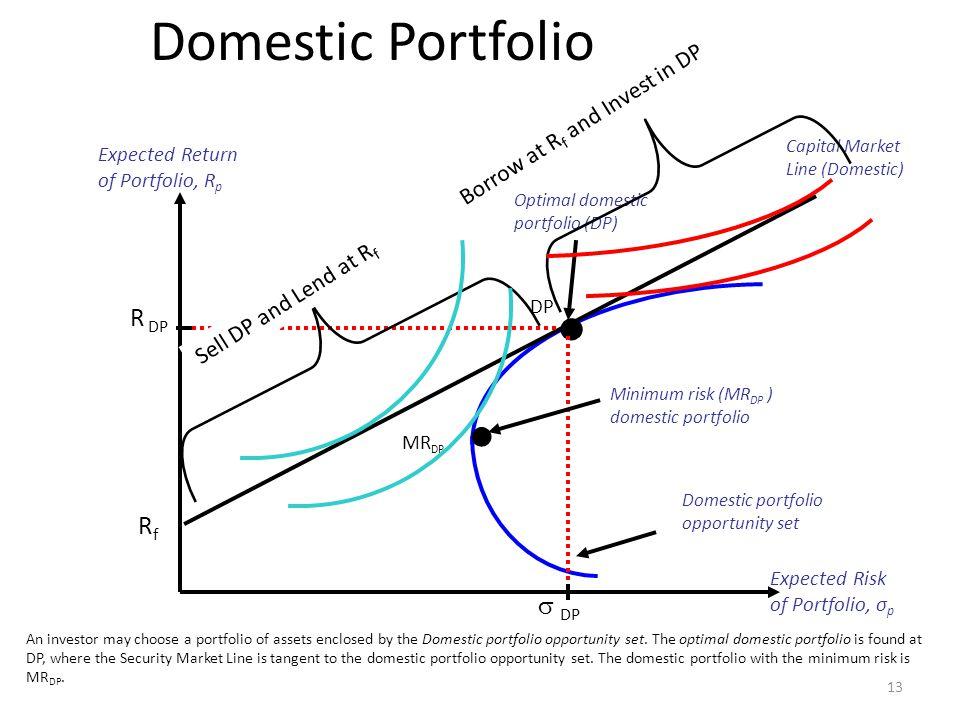 13 Expected Return of Portfolio, R p Expected Risk of Portfolio, σ p Domestic portfolio opportunity set An investor may choose a portfolio of assets e