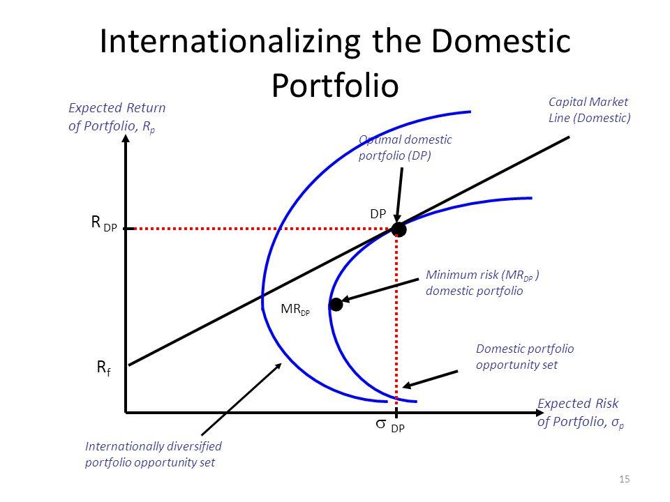 Internationalizing the Domestic Portfolio 15 Expected Return of Portfolio, R p Expected Risk of Portfolio, σ p Domestic portfolio opportunity set RfRf
