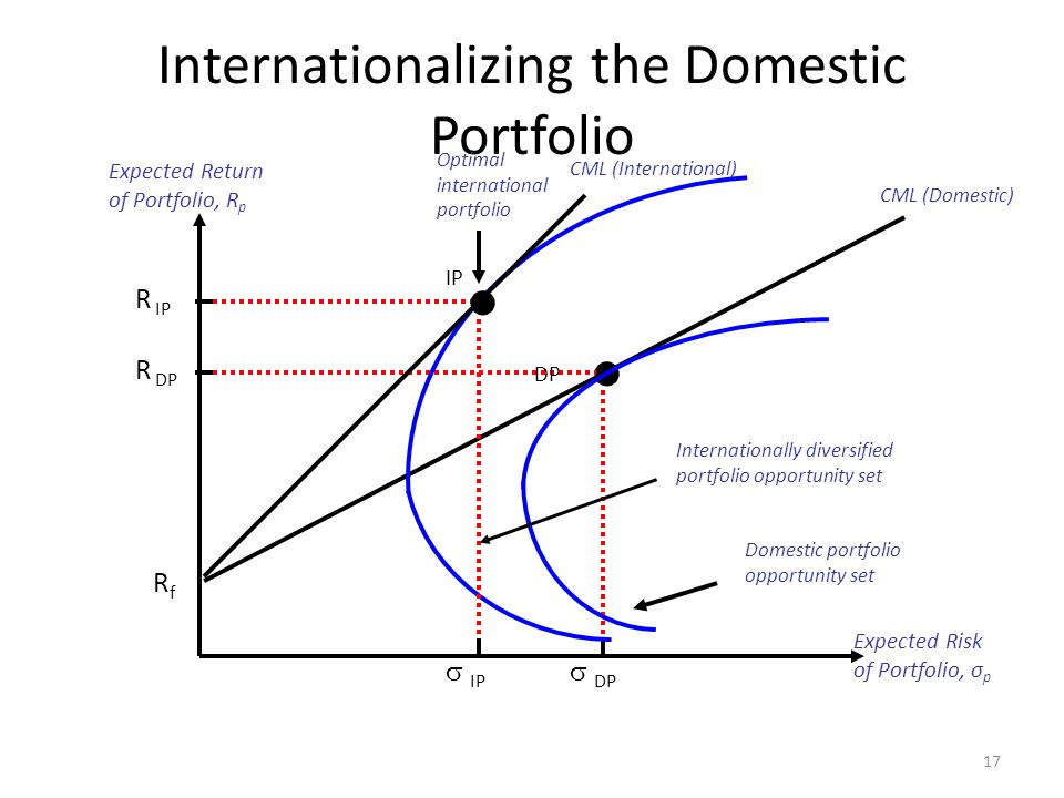 Internationalizing the Domestic Portfolio 17 Expected Return of Portfolio, R p Expected Risk of Portfolio, σ p RfRf CML (Domestic)  DP R DP Domestic