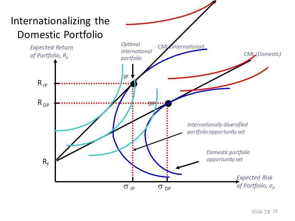 Internationalizing the Domestic Portfolio 18 Slide 18 Expected Return of Portfolio, R p Expected Risk of Portfolio, σ p RfRf CML (Domestic)  DP R DP