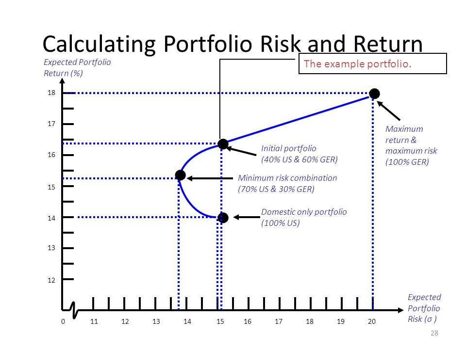 Calculating Portfolio Risk and Return 28 111213014151617181920 Expected Portfolio Risk (σ ) Expected Portfolio Return (%) 12 13 14 15 16 17 18 Maximum