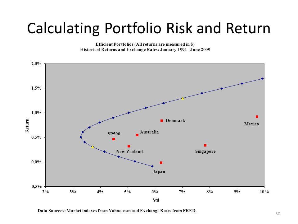 Calculating Portfolio Risk and Return 30