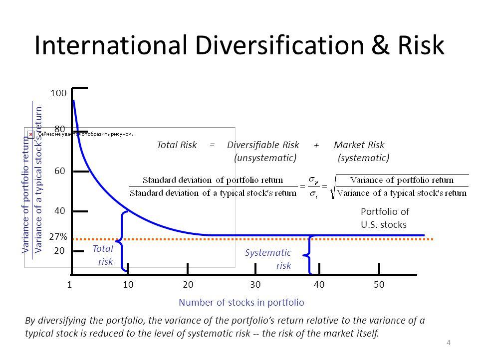 International Diversification & Risk 4 Portfolio of U.S. stocks By diversifying the portfolio, the variance of the portfolio's return relative to the