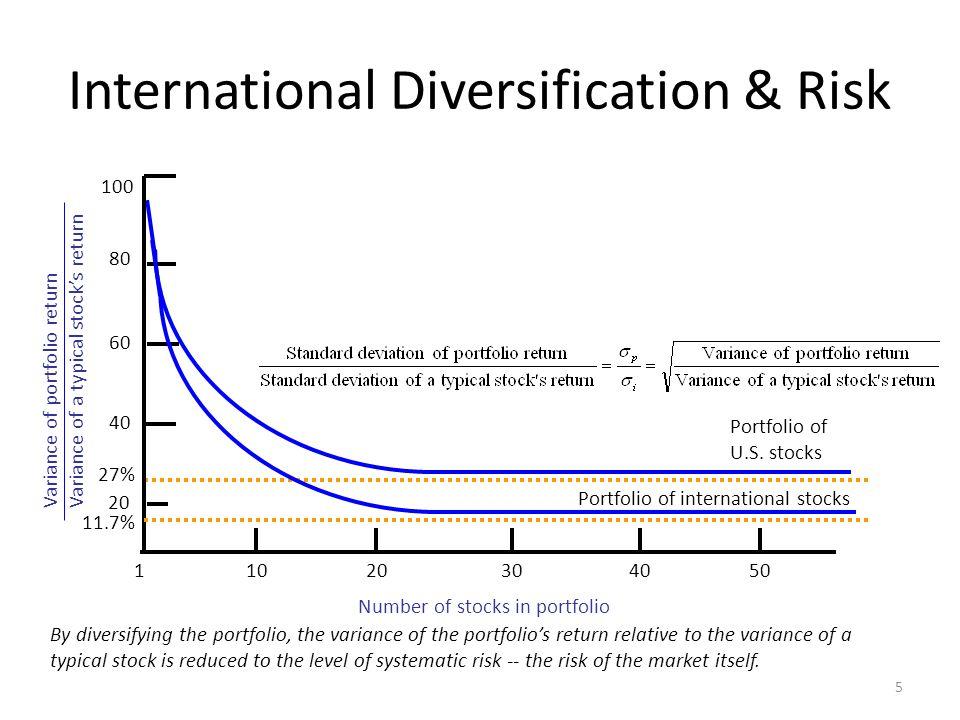 Degree of Correlation 26