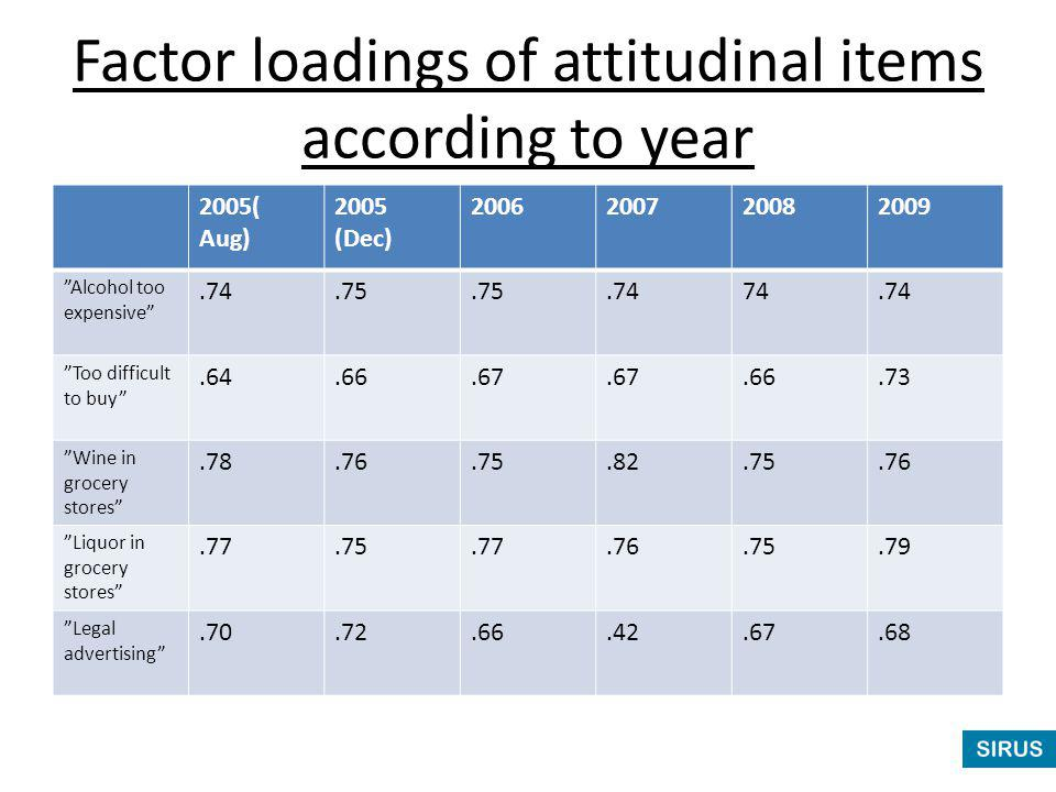 "Factor loadings of attitudinal items according to year 2005( Aug) 2005 (Dec) 2006200720082009 ""Alcohol too expensive"".74.75.7474.74 ""Too difficult to"