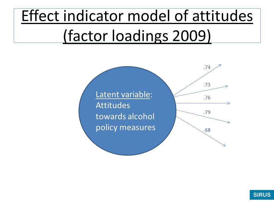 Effect indicator model of attitudes (factor loadings 2009) Latent variable: Attitudes towards alcohol policy measures.73.76.79.68.74