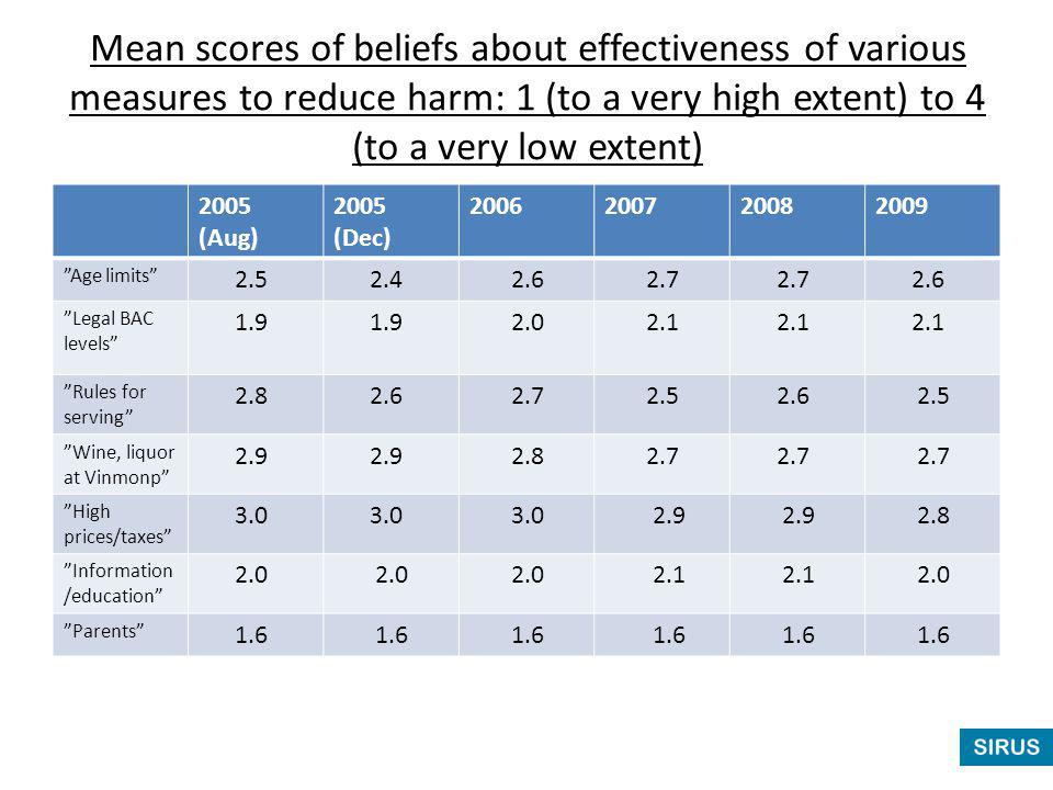 Mean scores of beliefs about effectiveness of various measures to reduce harm: 1 (to a very high extent) to 4 (to a very low extent) 2005 (Aug) 2005 (Dec) 2006200720082009 Age limits 2.5 2.4 2.6 2.7 2.6 Legal BAC levels 1.9 2.0 2.1 Rules for serving 2.8 2.6 2.7 2.5 2.6 2.5 Wine, liquor at Vinmonp 2.9 2.8 2.7 High prices/taxes 3.0 2.9 2.8 Information /education 2.0 2.1 2.0 Parents 1.6