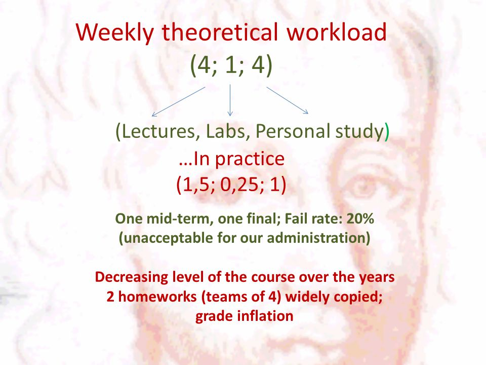 Weekly theoretical workload (4; 1; 4) (Lectures, Labs, Personal study) …In practice (1,5; 0,25; 1) One mid-term, one final; Fail rate: 20% (unacceptable for our administration) Decreasing level of the course over the years 2 homeworks (teams of 4) widely copied; grade inflation