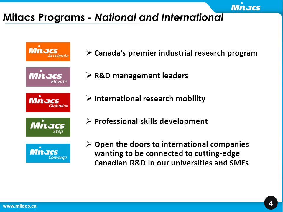 www.mitacs.ca 4 Mitacs Programs - National and International  Canada's premier industrial research program  R&D management leaders  International research mobility  Professional skills development  Open the doors to international companies wanting to be connected to cutting-edge Canadian R&D in our universities and SMEs